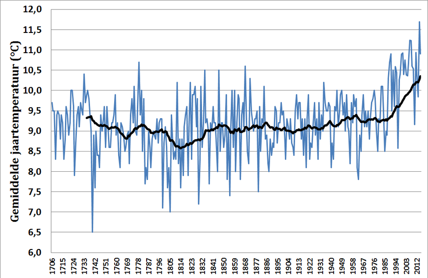 Gemiddelde jaartemperatuur in De Bilt in de periode 1706 tot en met 2015
