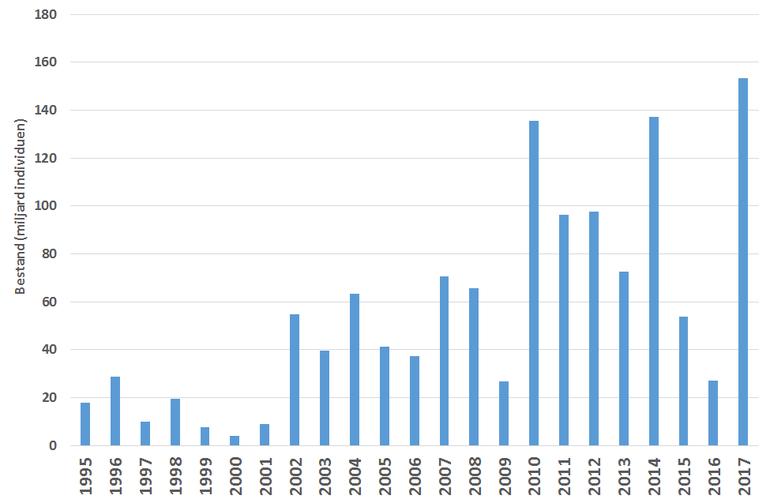 Ontwikkeling van het bestand aan mesheften (miljarden individuen) in de periode 1995-2017