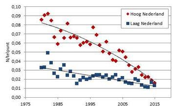 Aantalsontwikkeling van de Ringmus in hoog (zand)- en laag (klei & veen) Nederland op PTT-punten
