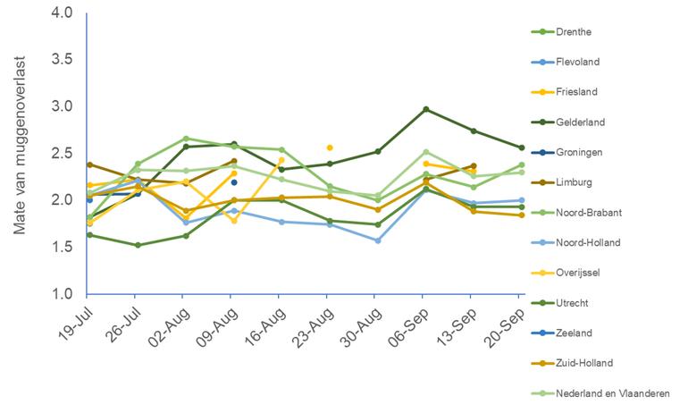 Verloop van de overlastmeldingen per week per provincie, vanaf de week van 19 juli tot en met de week van 20 september