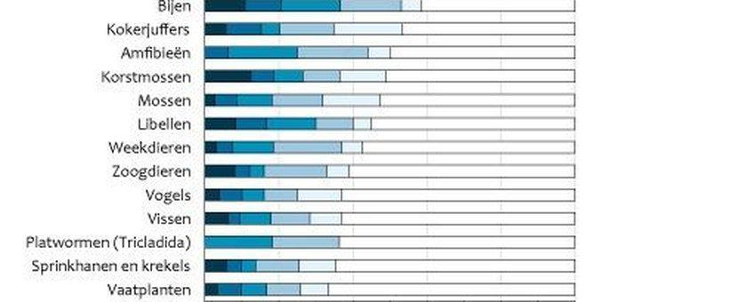 Per soortgroep het percentage van soorten dat op de rode lijst staat. Bron: http://www.compendiumvoordeleefomgeving.nl/indicatoren/nl1052-Aantal-bedreigde-planten--en-diersoorten.html?i=2-8 voor het laatst gewijzigd op 26 maart 2009 (versie 08)