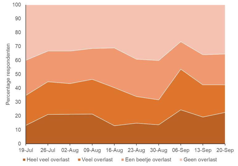 Verloop van de percentages van overlastmeldingen per week, vanaf de week van 19 juli tot en met de week van 20 september