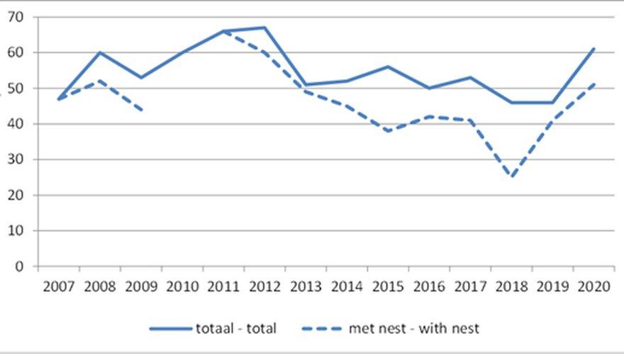 Grafiek aantalsverloop tapuit