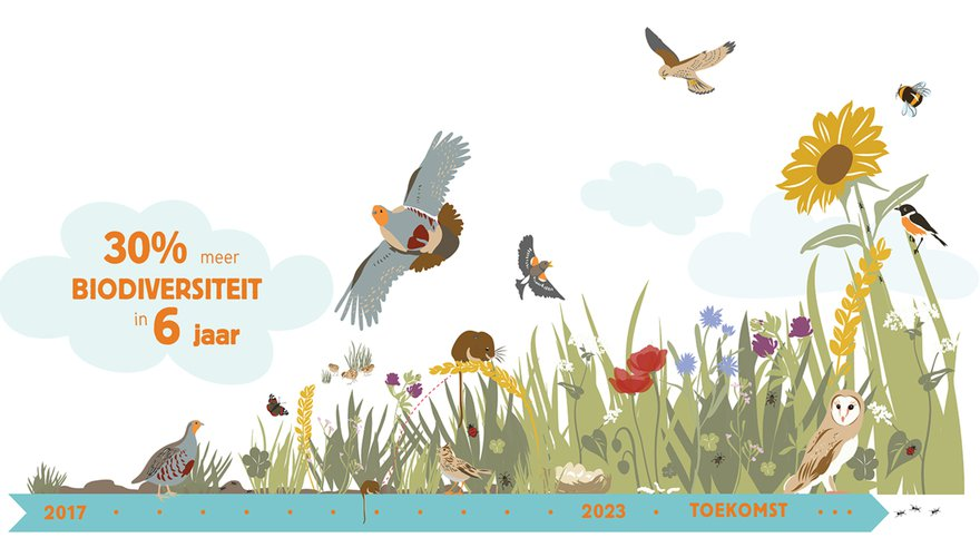 PARTRIDGE doel - biodiversiteit